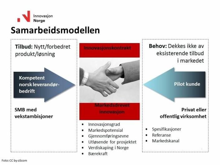 Slik ser samarbeidsmodellen ut.