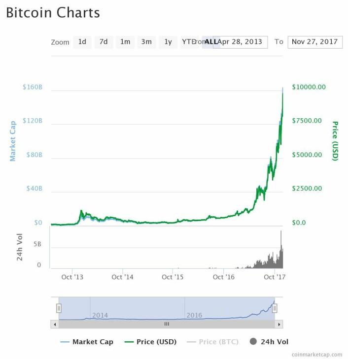 Utviklingen av Bitcoin. Kilde: Coinmarketcap.com