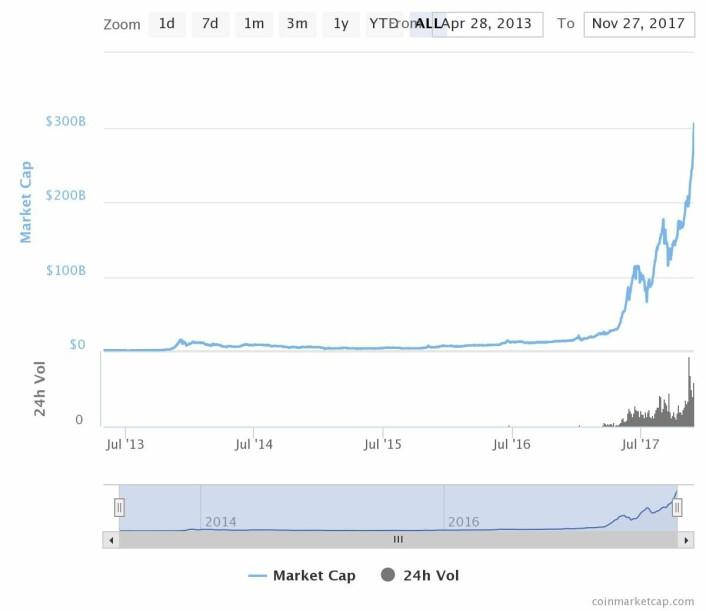Utviklingen av kryptomarkedet. Kilde: Coinmarketcap.com