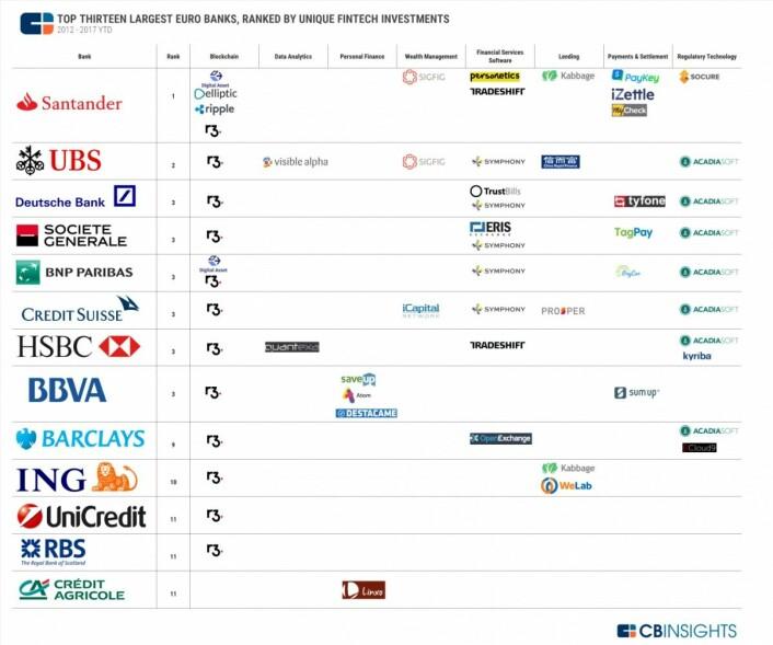 Investeringer i fintech selskaper. Rapport fra CBInsights.