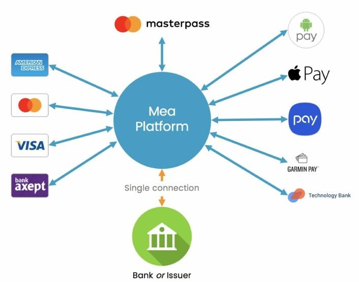 MeaWallets posisjon i markedet (illustrasjon: MeaWallet).