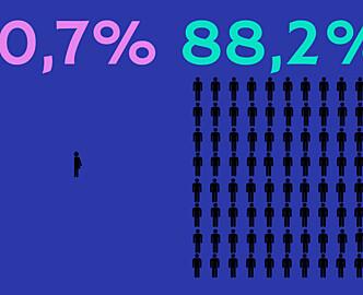 Kun 0,7 prosent av svenske gründere som får investeringer er kvinner