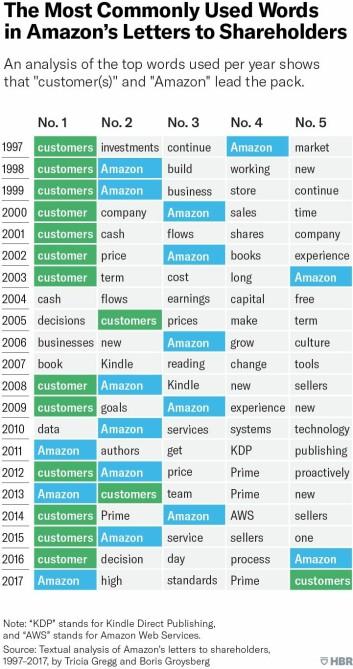 Amazon har siden 1994 hatt som visjon å være jordas mest kundesentriske selskap. Foto: HBR