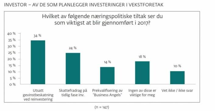 Kilde: DNB-rapporten «Fra oppstart til vekst – Idé møter kapital»