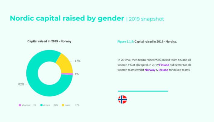 i 2019 fikk norske startups med mannlige gründere 93 prosent av investeringene.