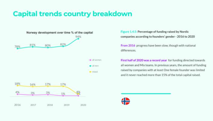 Trenden for investeringer i mannlige gründere var stigende i første halvdel av 2020