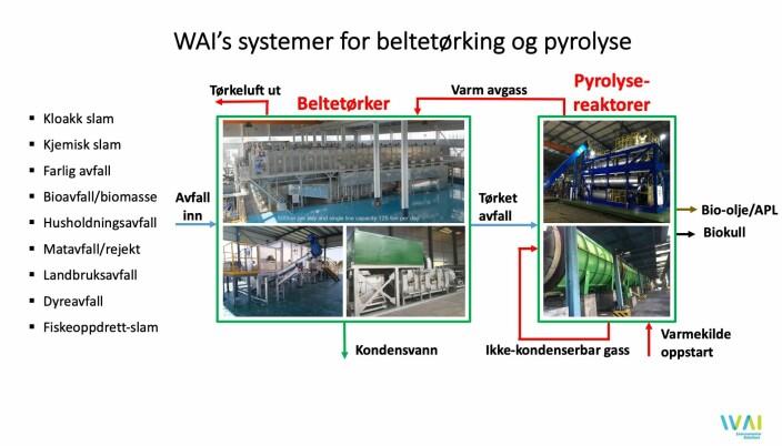 Oversikt over WAI's systemer for ulike avfallsstrømmer og løsninger fra 1 tonn/dag til 150 ton/dag per linje.