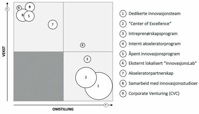 """<span class="""" font-weight-bold"""" data-lab-font_weight_desktop=""""font-weight-bold"""">Norske selskaper benytter seg primært av innovasjonstaktikker som tilrettelegger for kulturbygging og økt omstillingsevne. Kilde: Innovasjonsmeldingen 2019</span>"""
