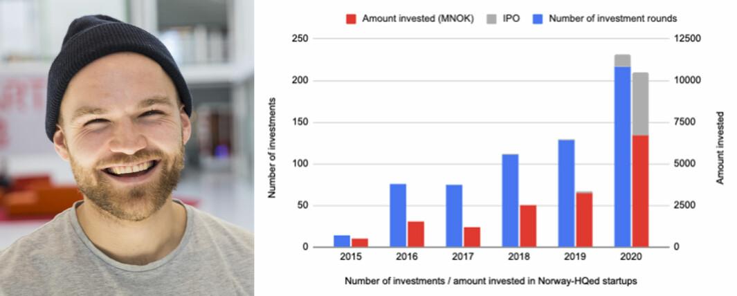 Kjetil Holmefjord og tabellen hans viser en enorm vekst i startupinvesteringer.